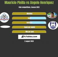 Mauricio Pinilla vs Angelo Henriquez h2h player stats