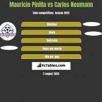 Mauricio Pinilla vs Carlos Neumann h2h player stats