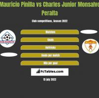 Mauricio Pinilla vs Charles Junior Monsalvo Peralta h2h player stats
