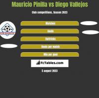 Mauricio Pinilla vs Diego Vallejos h2h player stats
