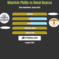 Mauricio Pinilla vs Ronal Huacca h2h player stats