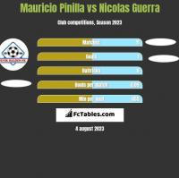 Mauricio Pinilla vs Nicolas Guerra h2h player stats