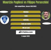 Maurizio Pugliesi vs Filippo Perucchini h2h player stats