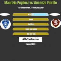 Maurizio Pugliesi vs Vincenzo Fiorillo h2h player stats