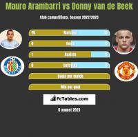 Mauro Arambarri vs Donny van de Beek h2h player stats
