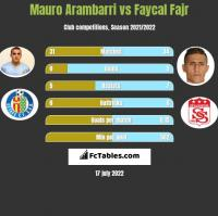 Mauro Arambarri vs Faycal Fajr h2h player stats