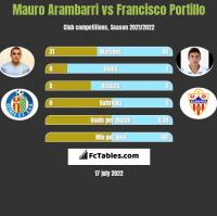 Mauro Arambarri vs Francisco Portillo h2h player stats