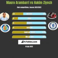 Mauro Arambarri vs Hakim Ziyech h2h player stats