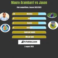 Mauro Arambarri vs Jason h2h player stats