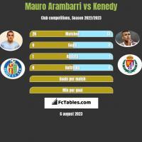 Mauro Arambarri vs Kenedy h2h player stats