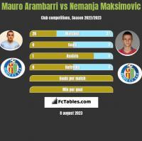 Mauro Arambarri vs Nemanja Maksimović h2h player stats
