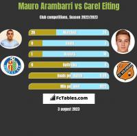 Mauro Arambarri vs Carel Eiting h2h player stats
