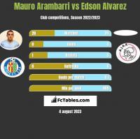 Mauro Arambarri vs Edson Alvarez h2h player stats