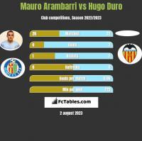 Mauro Arambarri vs Hugo Duro h2h player stats