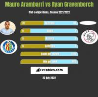 Mauro Arambarri vs Ryan Gravenberch h2h player stats