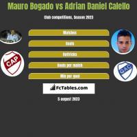 Mauro Bogado vs Adrian Daniel Calello h2h player stats