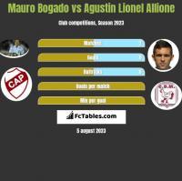 Mauro Bogado vs Agustin Lionel Allione h2h player stats