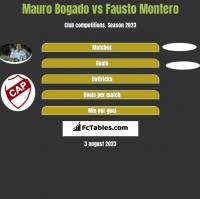 Mauro Bogado vs Fausto Montero h2h player stats