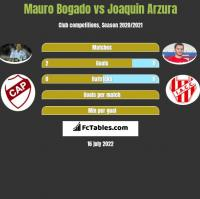 Mauro Bogado vs Joaquin Arzura h2h player stats