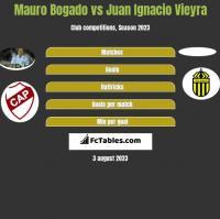 Mauro Bogado vs Juan Ignacio Vieyra h2h player stats
