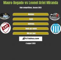 Mauro Bogado vs Leonel Ariel Miranda h2h player stats