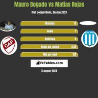Mauro Bogado vs Matias Rojas h2h player stats
