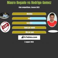 Mauro Bogado vs Rodrigo Gomez h2h player stats