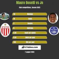 Mauro Boselli vs Jo h2h player stats