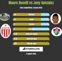 Mauro Boselli vs Jony Gonzalez h2h player stats