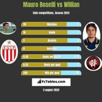 Mauro Boselli vs Willian h2h player stats