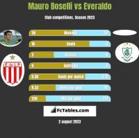 Mauro Boselli vs Everaldo h2h player stats