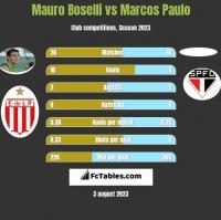 Mauro Boselli vs Marcos Paulo h2h player stats