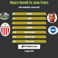 Mauro Boselli vs Joao Pedro h2h player stats