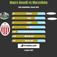 Mauro Boselli vs Marcelinho h2h player stats