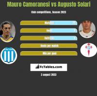 Mauro Camoranesi vs Augusto Solari h2h player stats