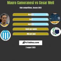 Mauro Camoranesi vs Cesar Meli h2h player stats