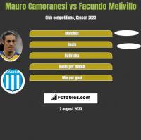 Mauro Camoranesi vs Facundo Melivillo h2h player stats