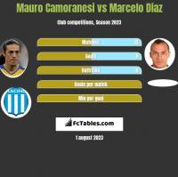 Mauro Camoranesi vs Marcelo Diaz h2h player stats