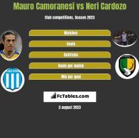 Mauro Camoranesi vs Neri Cardozo h2h player stats