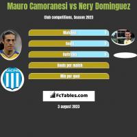 Mauro Camoranesi vs Nery Dominguez h2h player stats