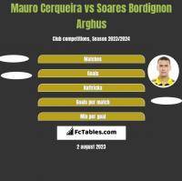 Mauro Cerqueira vs Soares Bordignon Arghus h2h player stats
