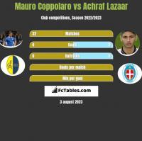 Mauro Coppolaro vs Achraf Lazaar h2h player stats