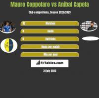 Mauro Coppolaro vs Anibal Capela h2h player stats