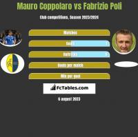 Mauro Coppolaro vs Fabrizio Poli h2h player stats