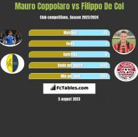 Mauro Coppolaro vs Filippo De Col h2h player stats