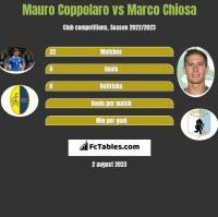 Mauro Coppolaro vs Marco Chiosa h2h player stats