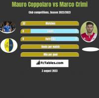Mauro Coppolaro vs Marco Crimi h2h player stats