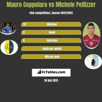 Mauro Coppolaro vs Michele Pellizzer h2h player stats