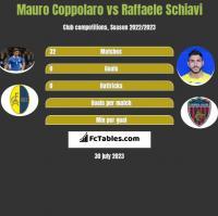 Mauro Coppolaro vs Raffaele Schiavi h2h player stats