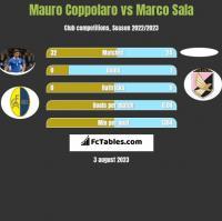 Mauro Coppolaro vs Marco Sala h2h player stats